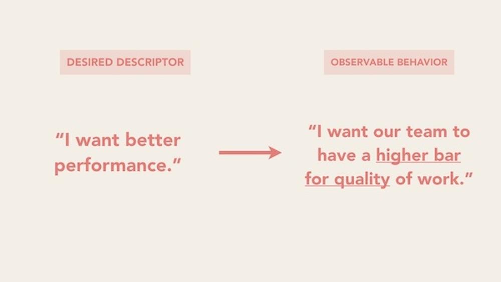 Desired descriptor vs. observable behavior